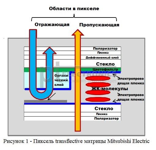 transflective