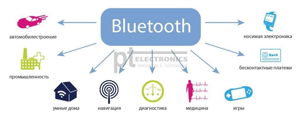 Bluetooth-продукты компании STMicroelectronics - PT Electronics