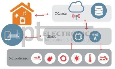 домашние технологии