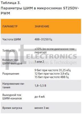 Беспроводная NFC-память от STMicroelectronics