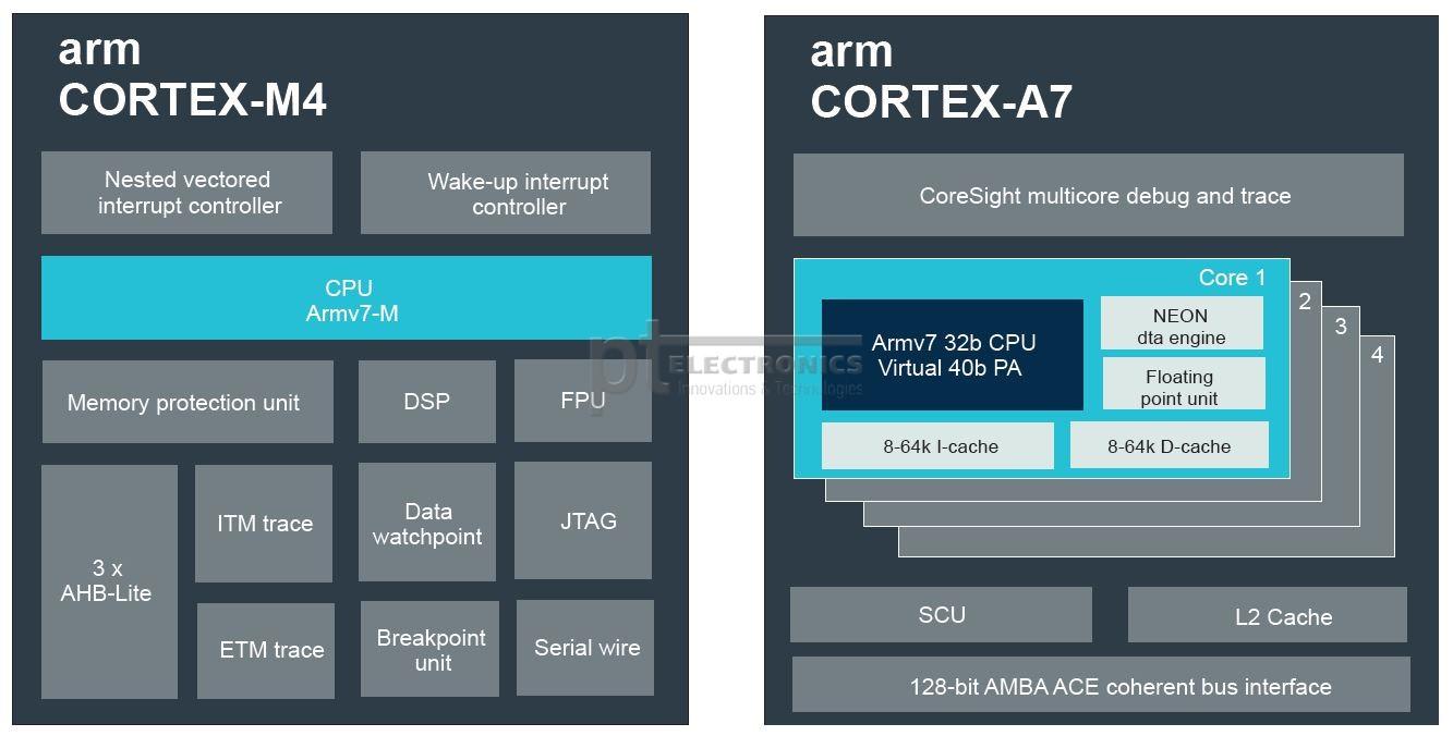 Структура Cortex-M4 и Cortex-A7