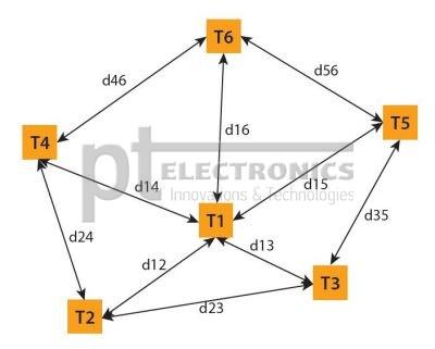 Принцип опзиционирования в группе без привязки к абсолютным координатам