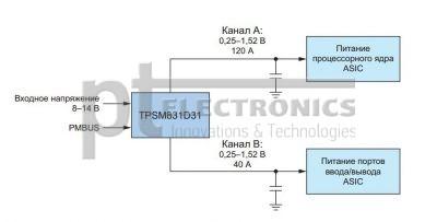 Схема системы питания при использовании TPSM831D31