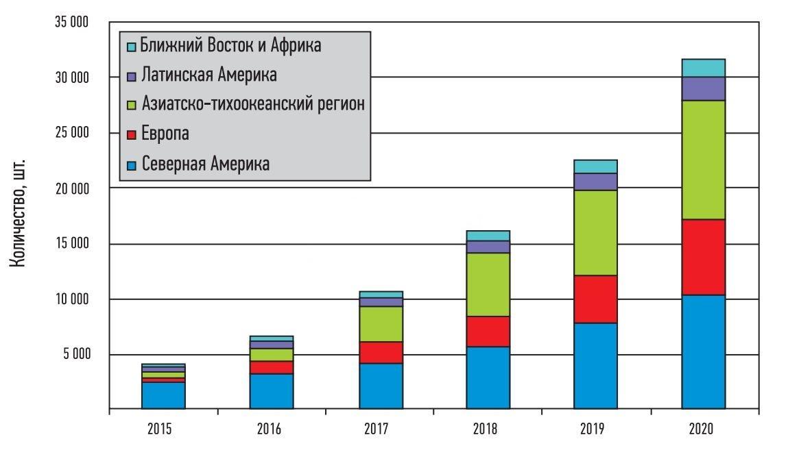 Поставки роботов телеприсутствия в зависимости от региона в 2015–2020 гг. Источник: Tractica