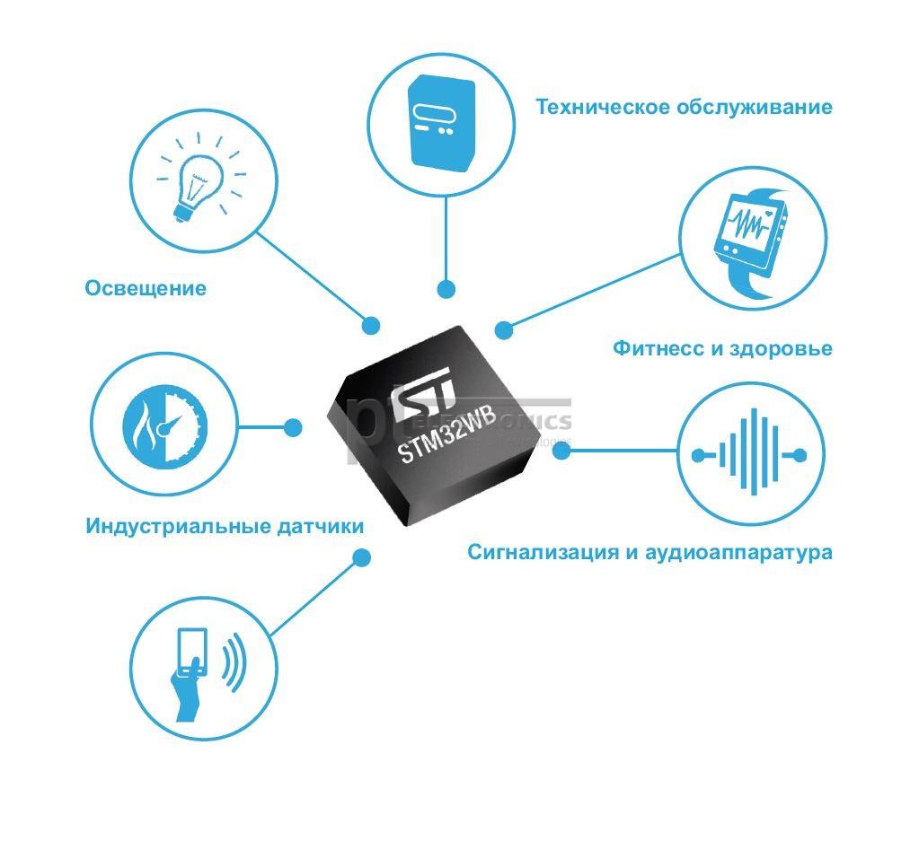 Применение STM32WB55