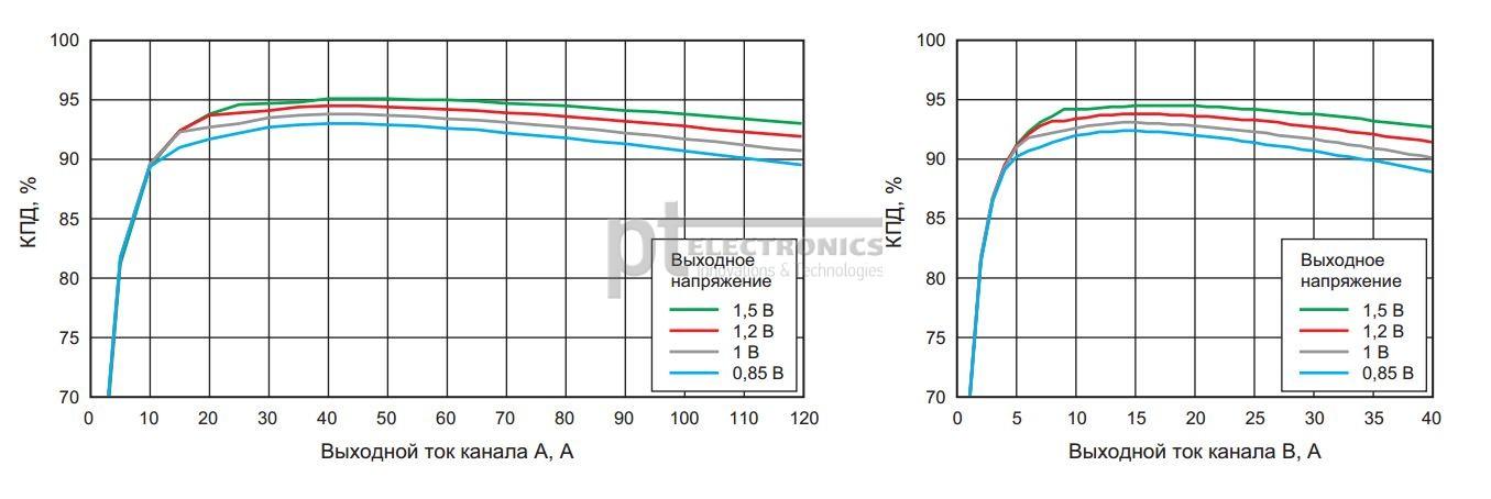 КПД каналов TPSM831D31 при различных выходных напряжениях и токах