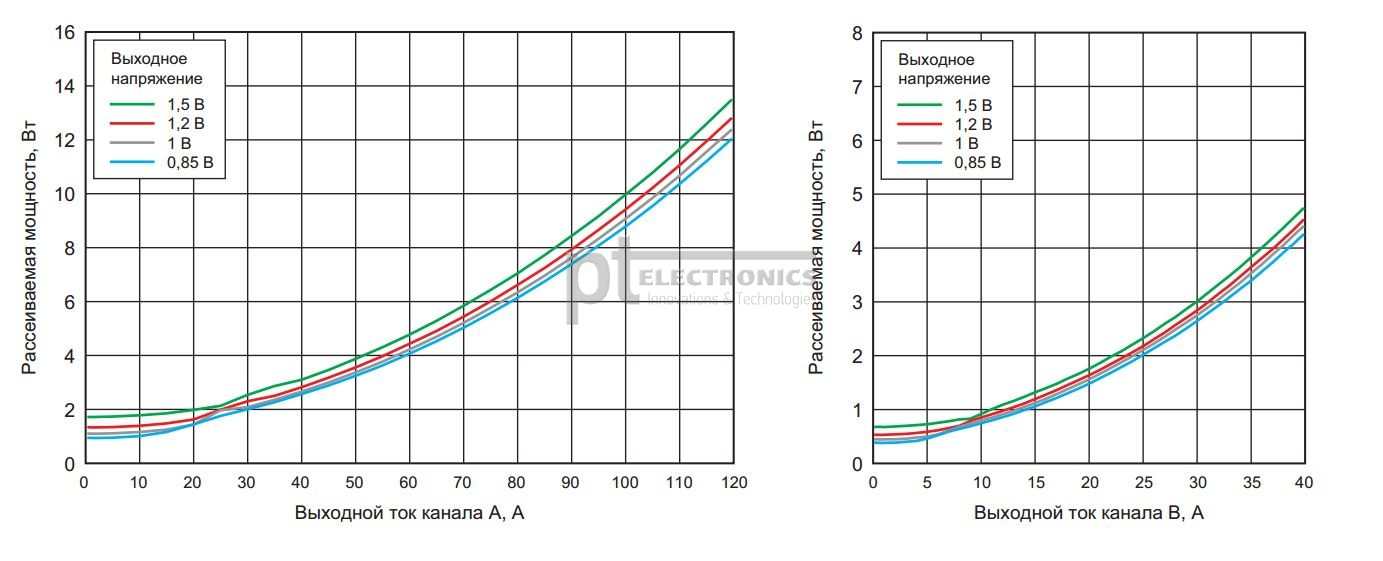 Потери каналов TPSM831D31 при различных выходных напряжениях и токах