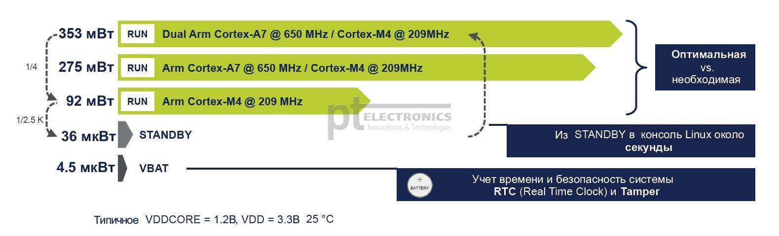 Параметры потребления микроконтроллеров STM32MP1