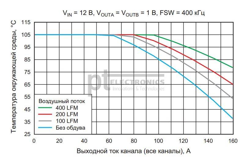 Допустимая температура окружающей среды при различном объеме воздушного потока и при различной нагрузке модулей TPSM831D31