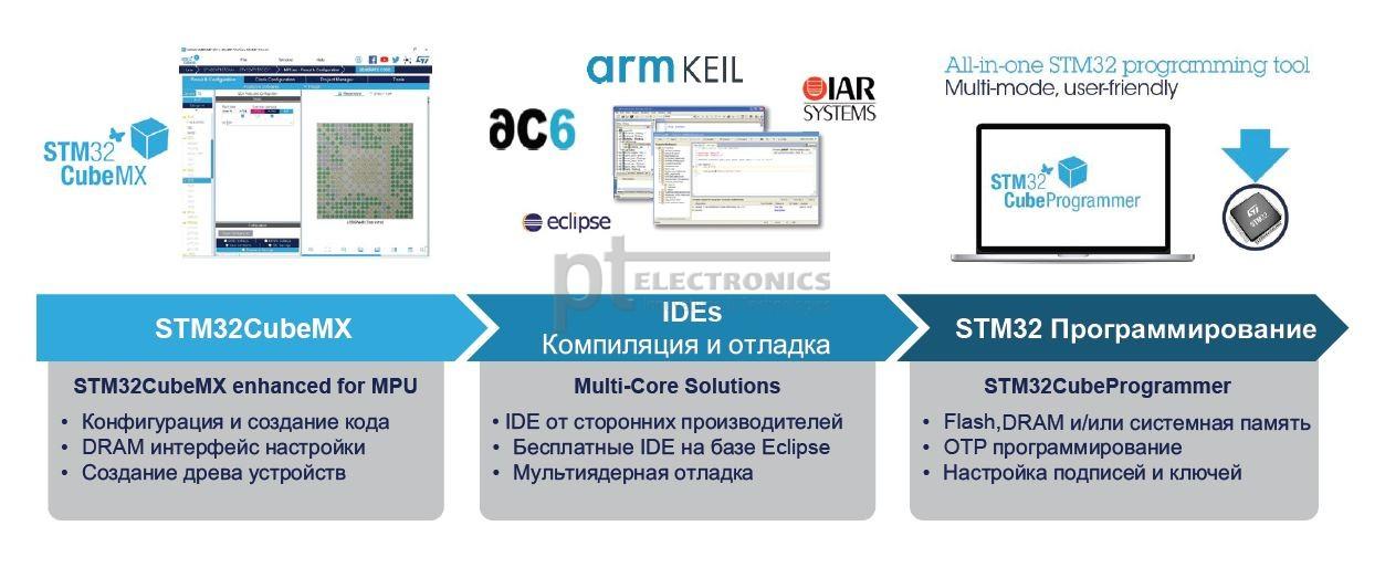 Средства разработки для микроконтроллеров STM32MP1