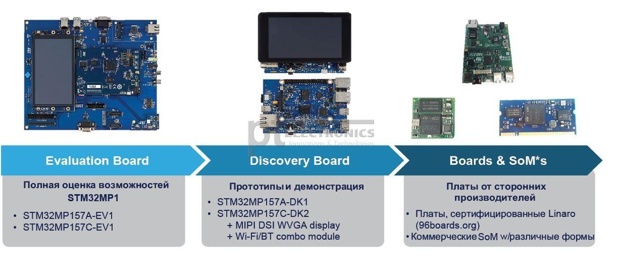 Отладочные платы для микроконтроллеров STM32MP1