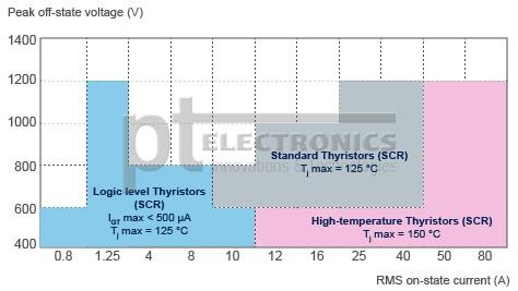 CL1220_thyristors_SCR_l2