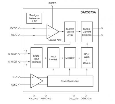 DAC5675A-SP