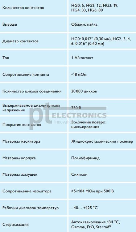 Характеристики соединителей HyperGrip