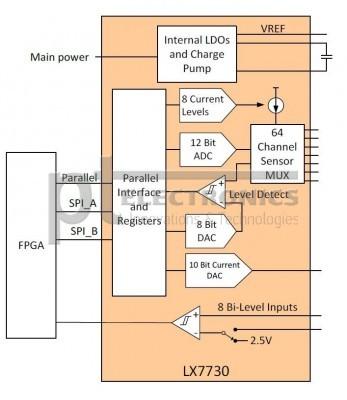 LX7730_microsemi