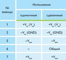 Назначение выводов преобразователей серий TMV-EN и TMV-HI