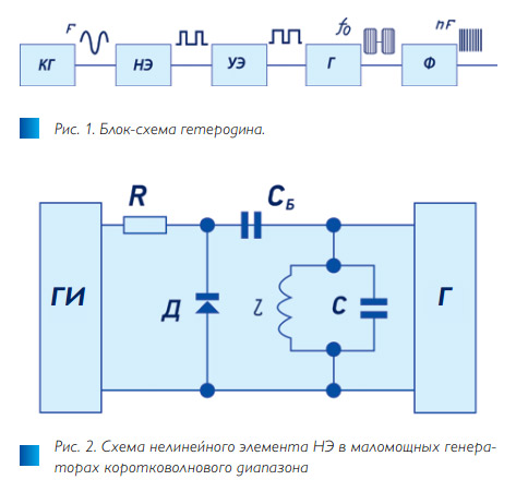 Рис. 1-2. Пассивный нелинейный генератор Aeroflex/Metelics с ультранизкими шумами