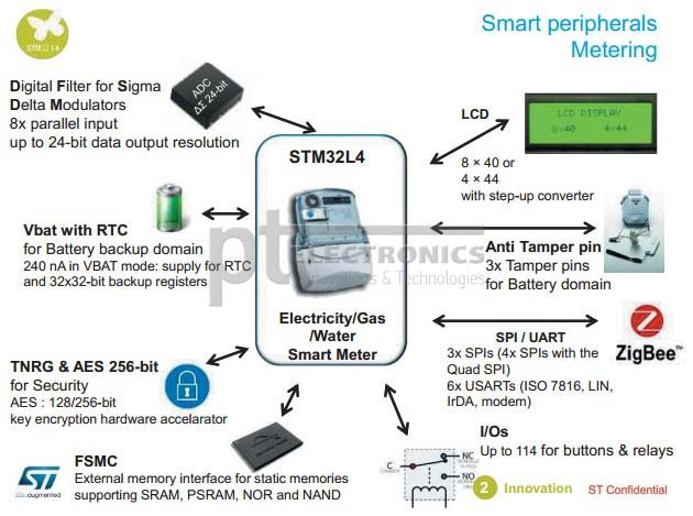 Пример построения счетчика электроэнергии