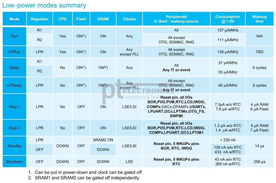 Режимы питания микроконтроллеров STM32L4