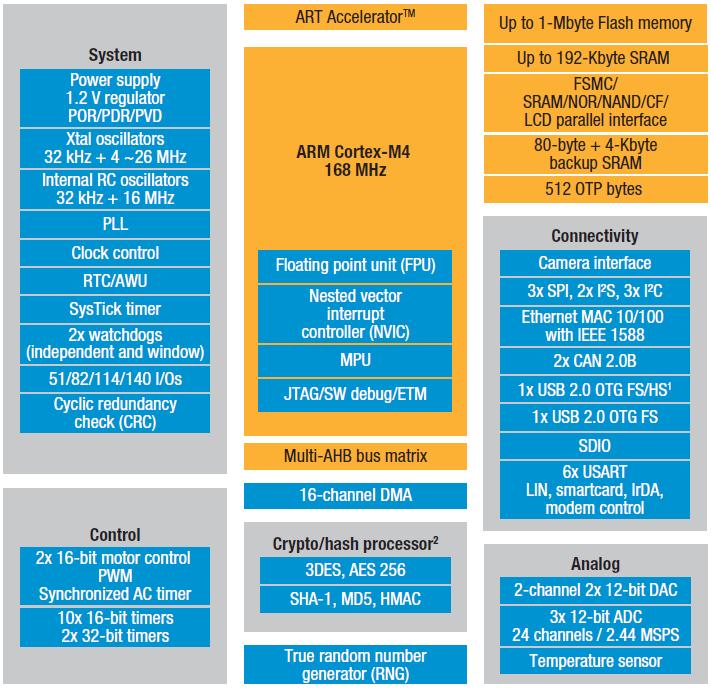 Mикроконтроллеры STM32 F4 от STMicroelectronics