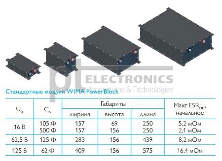 Стандартные параметры модулей Wima PowerBlock
