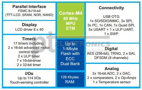 Структурная схема микроконтроллеров STM32L4