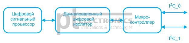 strukturnaya-shema-rabotyi-posledovatelnogo-interfeysa-konvertera-gp100h3m54tez