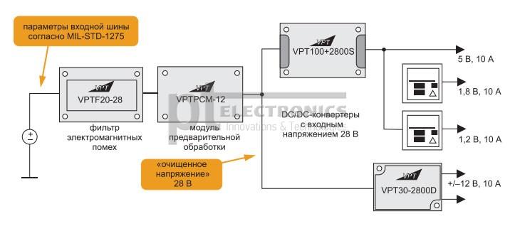strukturnaya-shema-sistemyi-elektropitaniya-baze-standartnyih-moduley-vpt