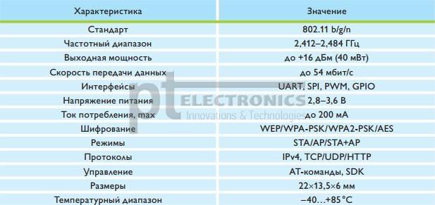 Технические характеристики модуля HF-LPT100