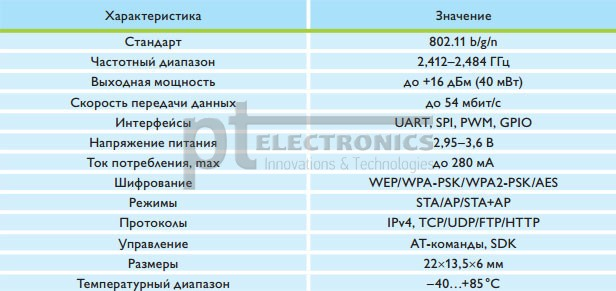 Технические характеристики модуля HF-LPT120