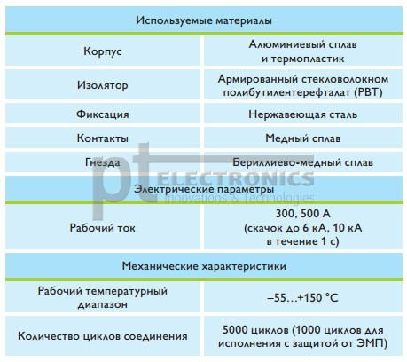 Технические характеристики серии Modular Power