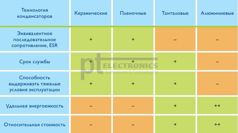 Tendencii-v-proizvodstve-tantalovyh-kondensatorov-EXXELIA-FIRADEC-1