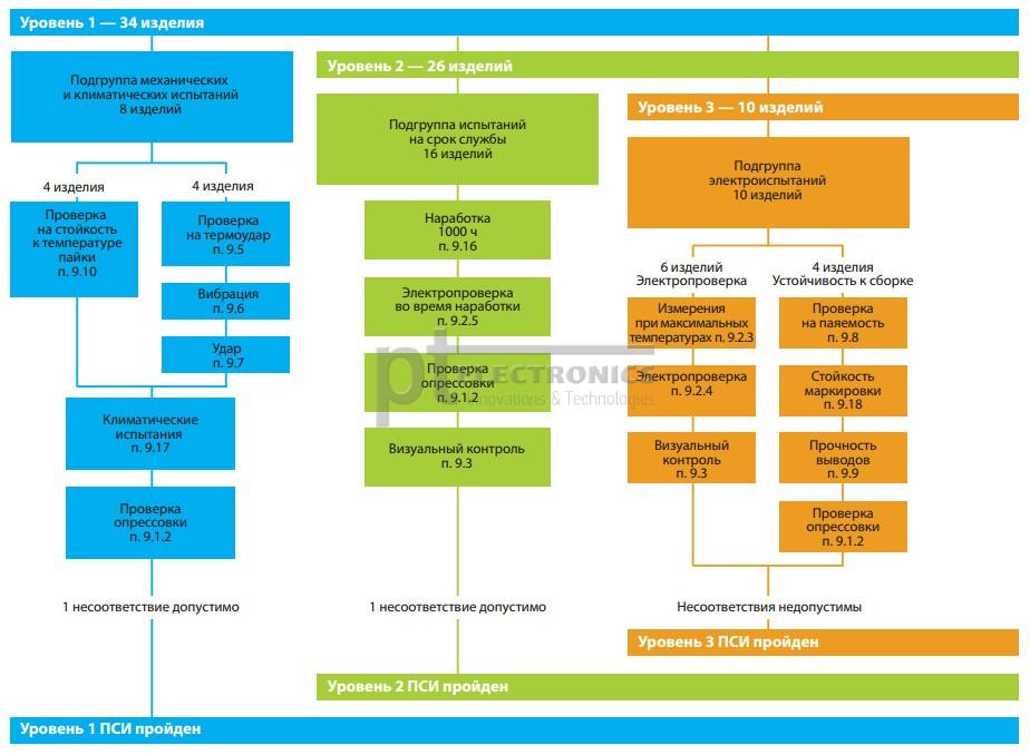 Tendencii-v-proizvodstve-tantalovyh-kondensatorov-EXXELIA-FIRADEC-10