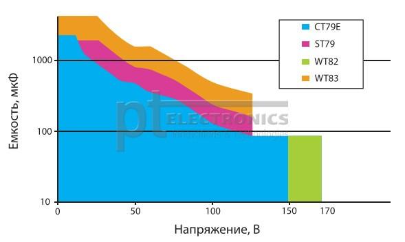 Tendencii-v-proizvodstve-tantalovyh-kondensatorov-EXXELIA-FIRADEC-3