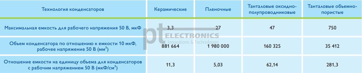 Tendencii-v-proizvodstve-tantalovyh-kondensatorov-EXXELIA-FIRADEC-4