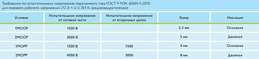 Требования по испытательному напряжению переменного тока ГОСТ Р МЭК 60601-1-2010