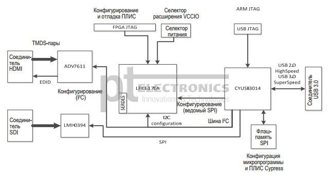 USB-контроллер Cypress CYUSB3014