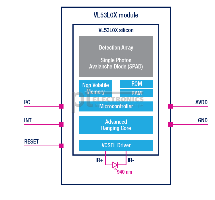 VL53L0X module