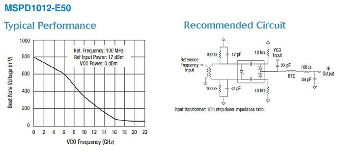 Фазовые детекторы MSPD от Aeroflex