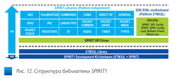 fig12_besprovodnoi_transiver_spirit1_stmicroelectronics_ve47