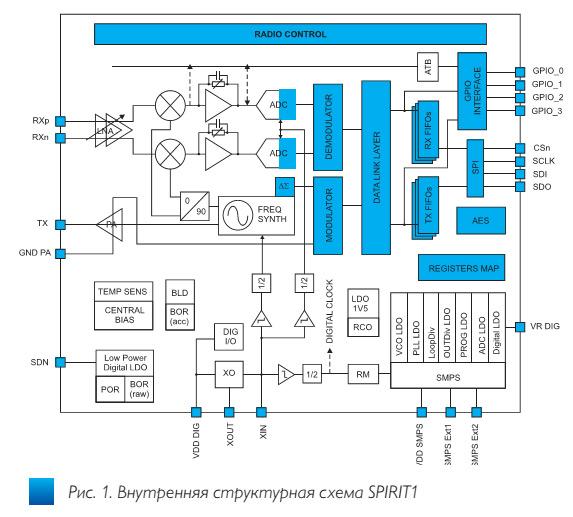 fig1_besprovodnoi_transiver_spirit1_stmicroelectronics_ve47