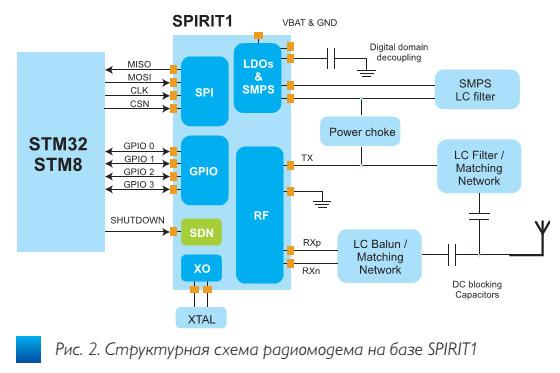 fig2_besprovodnoi_transiver_spirit1_stmicroelectronics_ve47