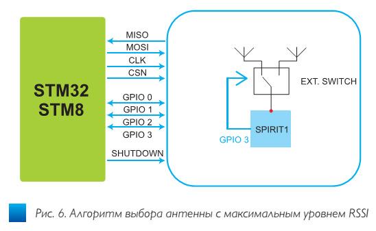 fig6_besprovodnoi_transiver_spirit1_stmicroelectronics_ve47