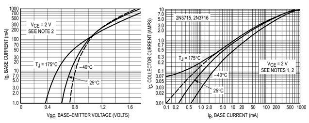 Характеристики кремниевых биполярных транзисторов 2N3715-2N3716 Aeroflex/Metelics