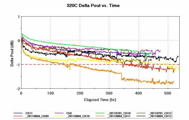Рис.2. Зависимость выходной мощности РЧ сигнала от времени при температуре канала 320°C