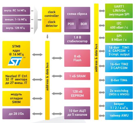 Линейка микроконтроллеров STM8S от STMicroelectronics
