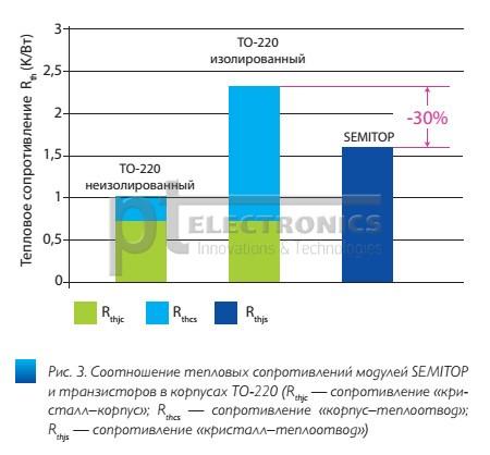 moduli_semitop_ot_semikron_dlya_invertorov_maloi_moshchnosti3