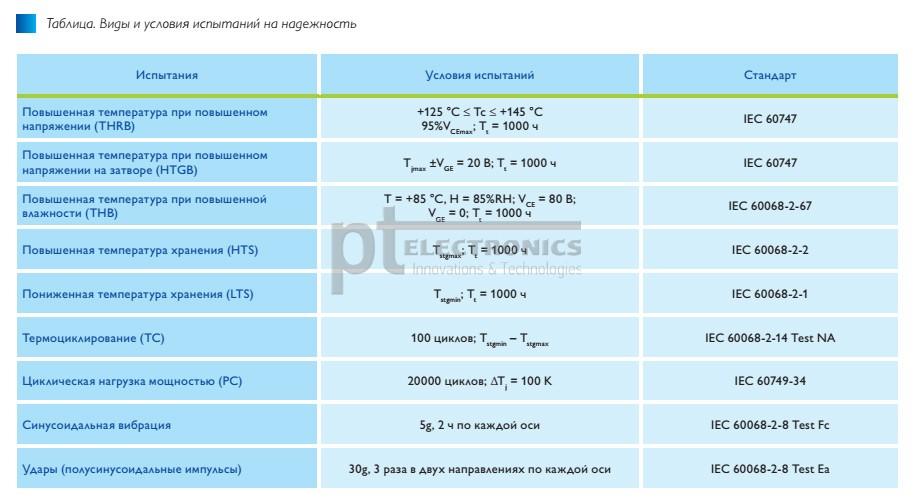 moduli_semitop_ot_semikron_dlya_invertorov_maloi_moshchnosti_tab1