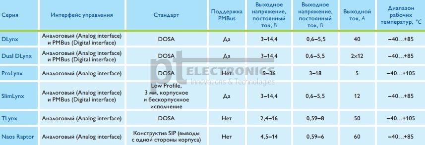 neizolirovannye_pol-moduli_prolynx_ge_critical_power_dlja_avtomobil'nogo_transporta1