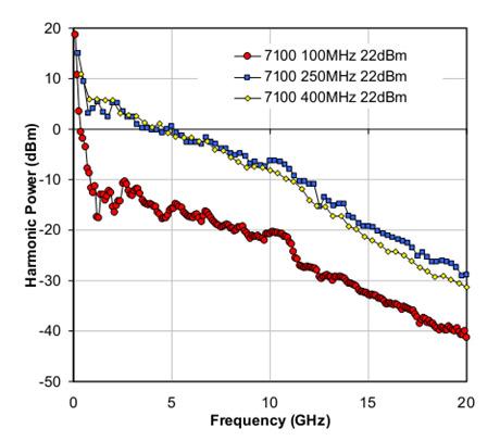 Рис. 1. Выходные гармоники модели 7100 при входных частотах 100 МГц, 250 МГц и 400 МГц соответственно